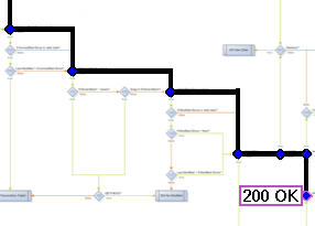 Webmachine Diagram