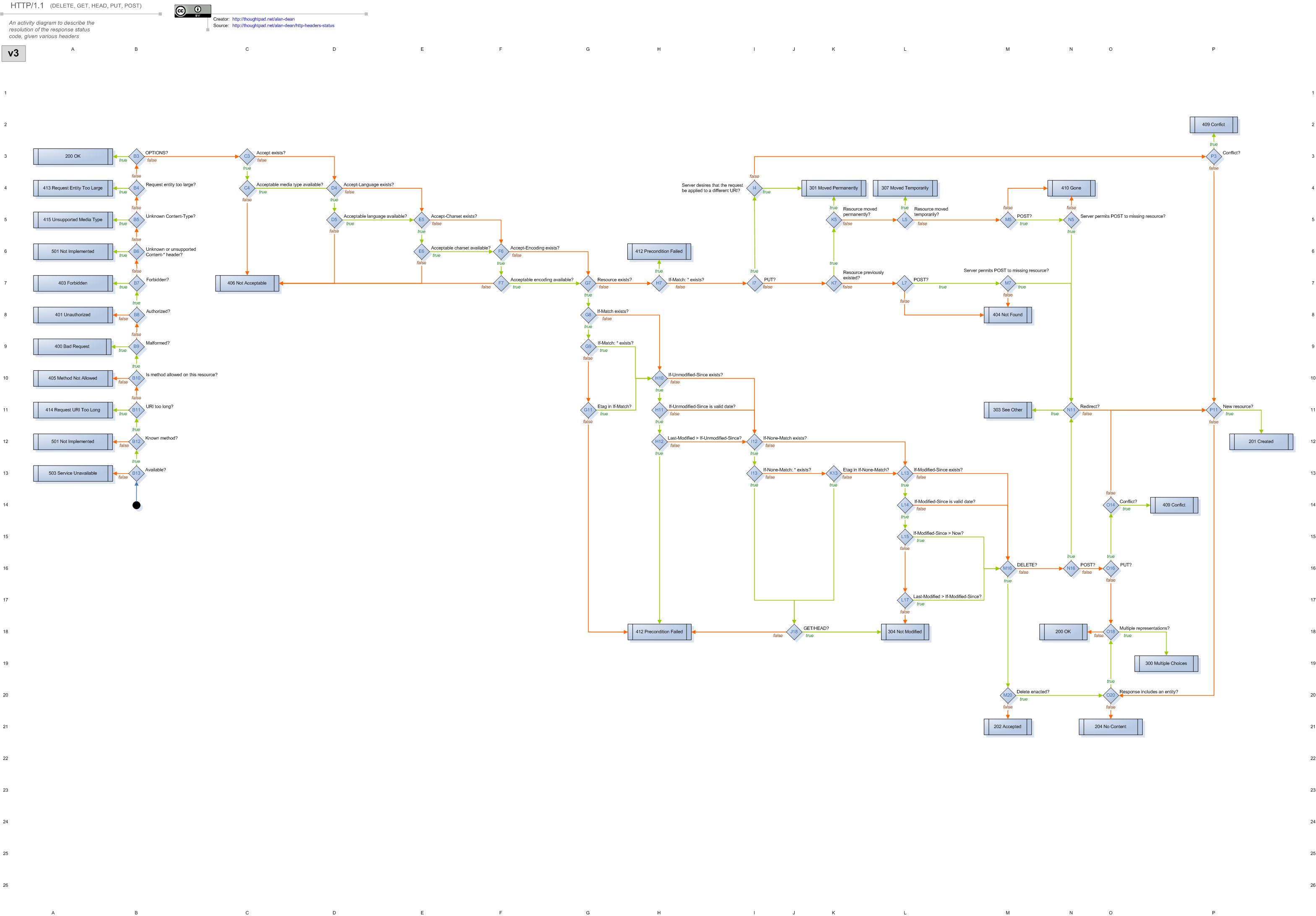 Webmachine decision flow